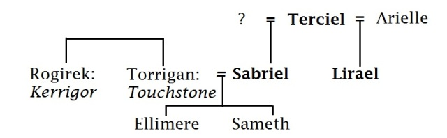 Old Kingdom: family tree