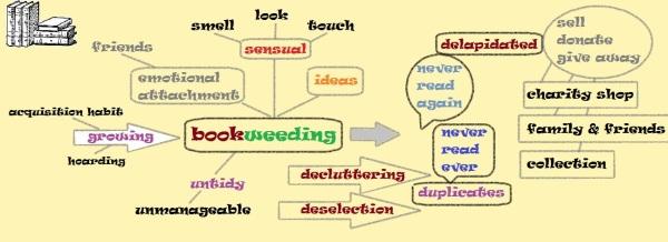 bookweeding